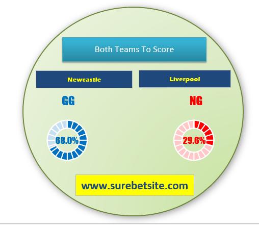 Newcastel vs Liverpool predictions