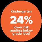 Evidence. Kindergarten 24% lower risk reading below grade level