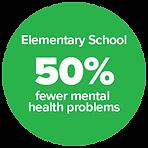 Evidence. Elementary School 50% fewer mental health problems