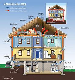 common-air-leaks.jpg