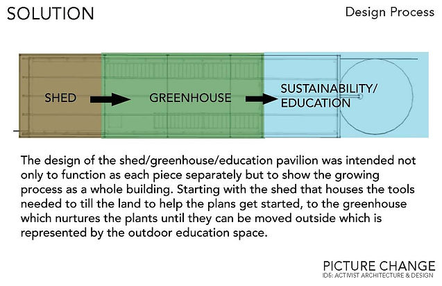 Greenhouse+education