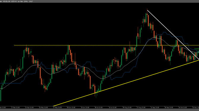 Daily Observation: Gold & GBPUSD breakout confirmations