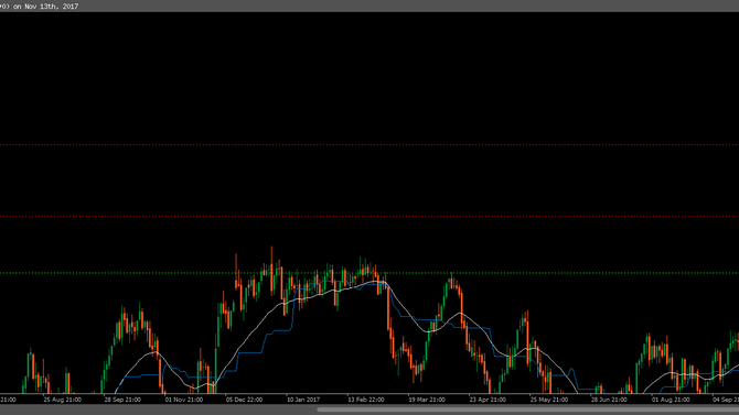 Daily Observation: WTI's key trading levels