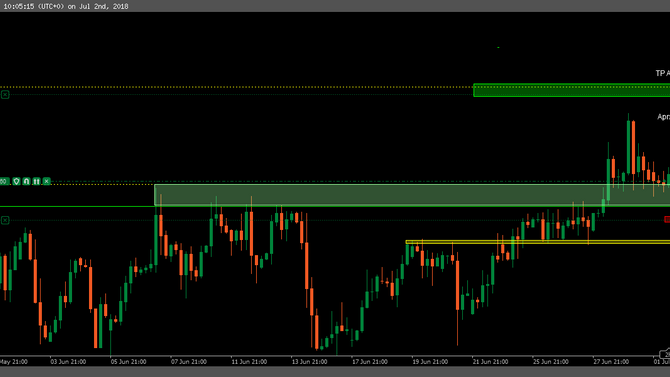 2 Solid PRICE ACTION Trade's
