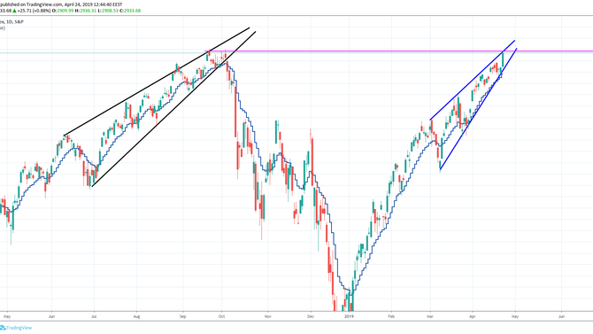 The Crash of the SP500