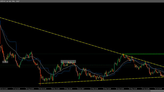 Breakout Trading System: GBPAUD heading up!