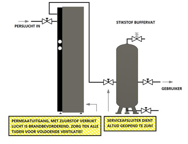 procesdiagram stikstof.png
