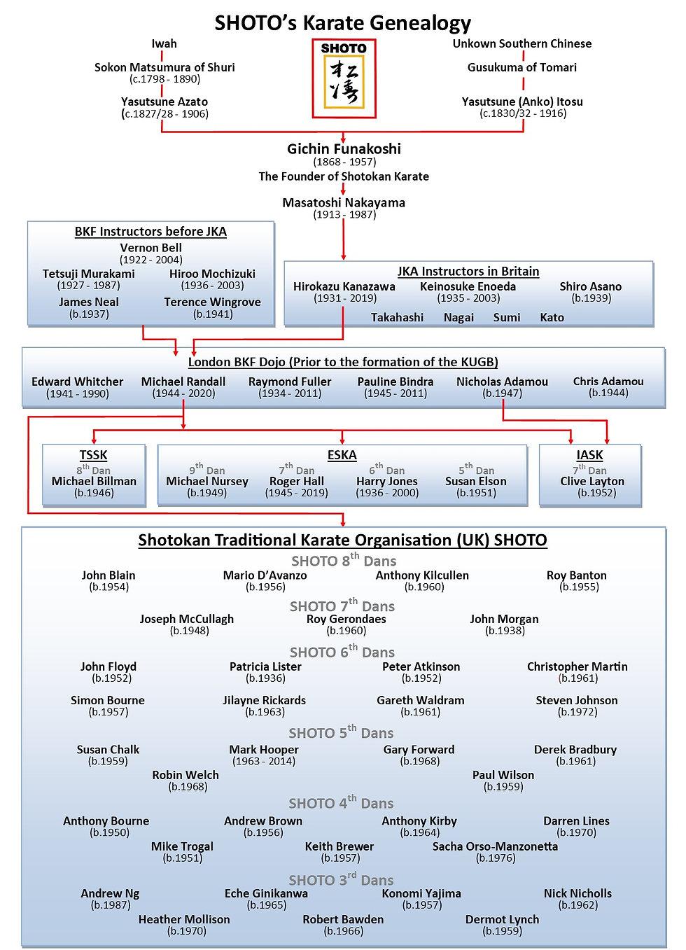 Shoto Geneology August 2020.jpg