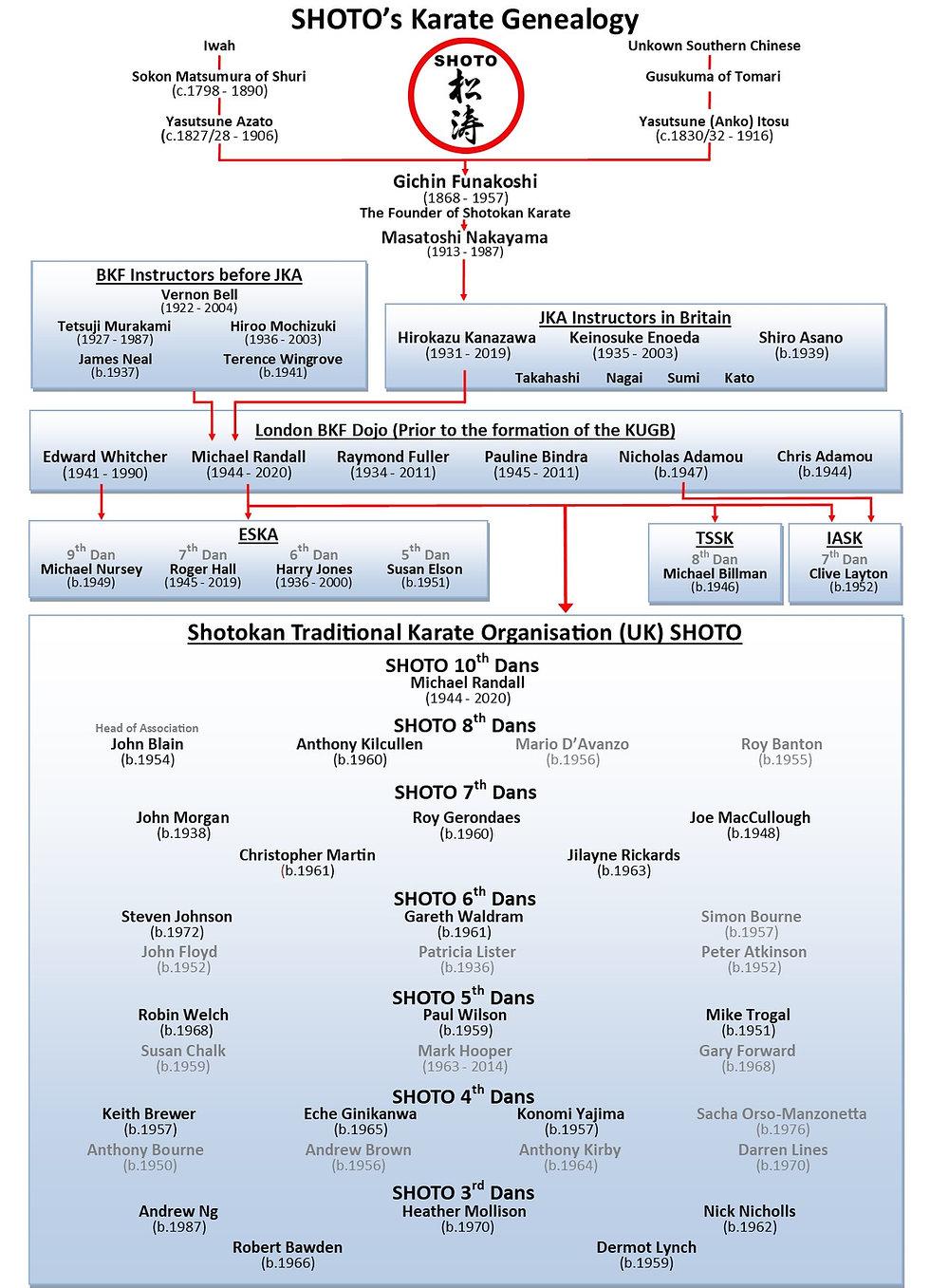 Shoto Geneology Jan 2021.jpg