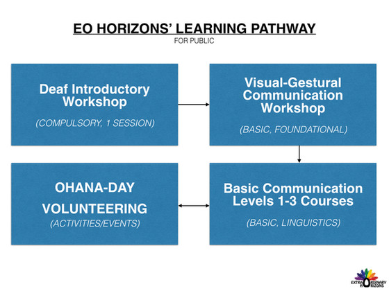 Learning Pathway for Public