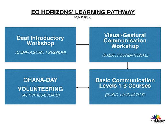 EO Horizons Learning Pathway R2.jpeg