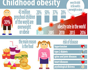 Childhood Obesity (Part 1)