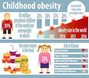 Childhood Obesity (Part 1)