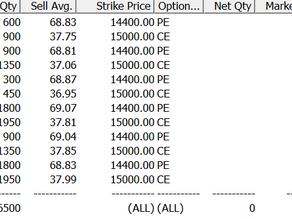 Profit ₹2,21,000/- for 03 May - 07 May 2021