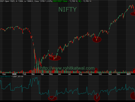#Budget2021 and the month ahead for #Nifty