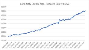 Ladder Algo - Bank Nifty Straddle