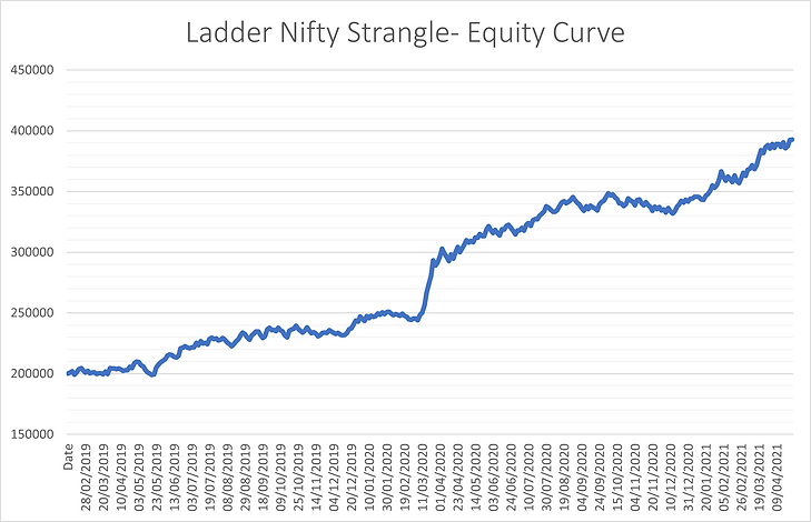 Ladder Nifty Strangle.png