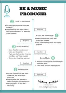 Be A Music Producer.jpg