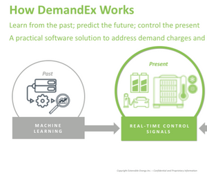 How Extensible Energy's DemandEx demand charge reduction software works