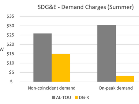 What the Latest Utility Rate Changes Mean for Commercial Solar and Energy Storage in California