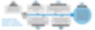 DFSC BOM Review / Analysis Process