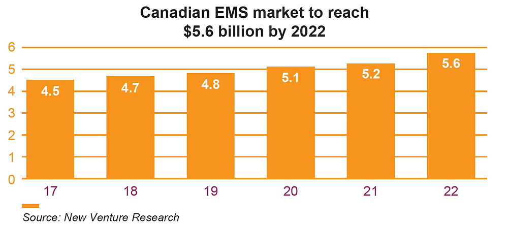 Canadian EMS market to reach $5.6 billion by 2022
