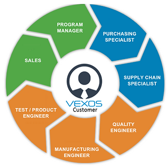 Vexos New Product Introduction (NPI)