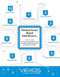 PCB-Top-10-Driving-Cost-Vexos-icon.jpg