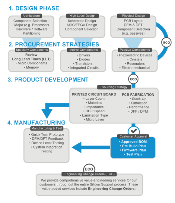 Product Life-Cycle Process