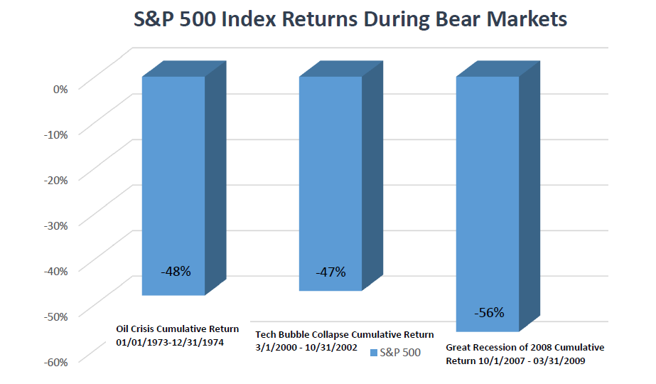 Bear Markets Graph.PNG