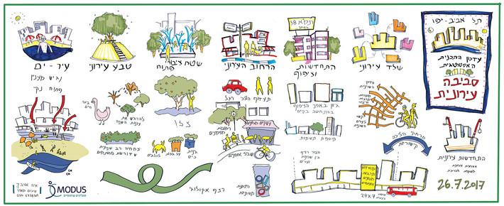 תל אביב - עדכון התכנית האסטרטגית - סביבה עירונית