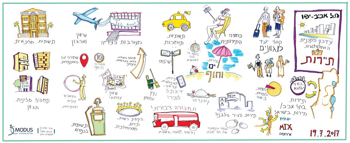 תל אביב - עדכון התכנית האסטרטגית - תיירות