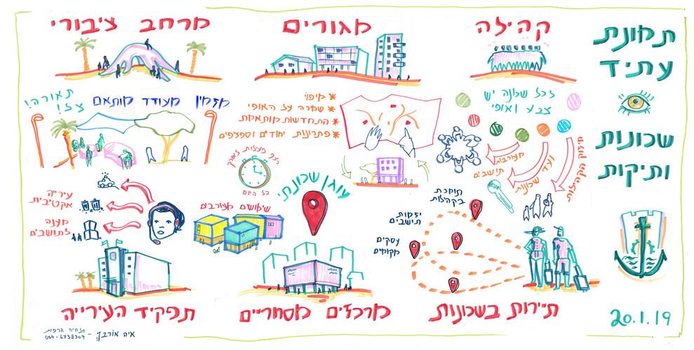 תמונת עתיד - השכונות הותיקות באילת