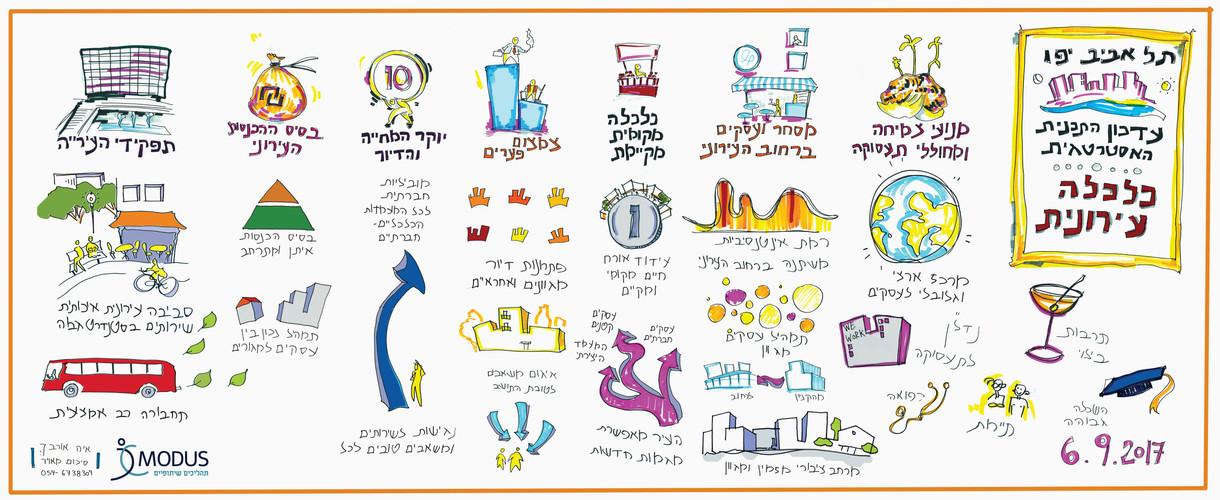 תל אביב - עדכון התכנית האסטרטגית - כלכלה עירונית