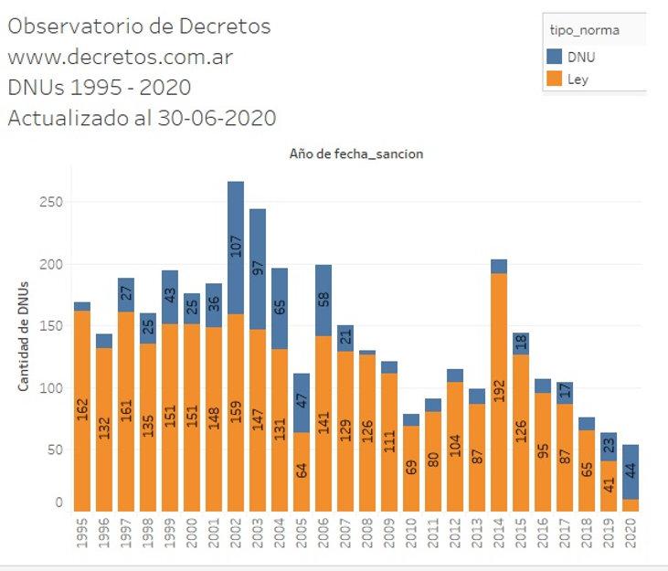 DNU y Leyes 1995 -2020.jpg
