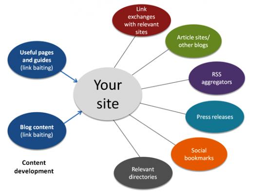網頁設計教學, 第7章 - Backlinks反向鏈接的重要