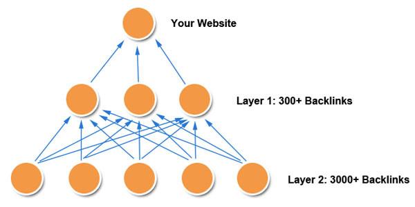 網頁設計教學, 第8章 - 建構金字塔Backlinks