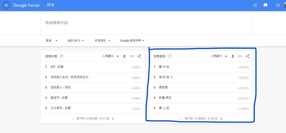 Google Trend 熱門關鍵字
