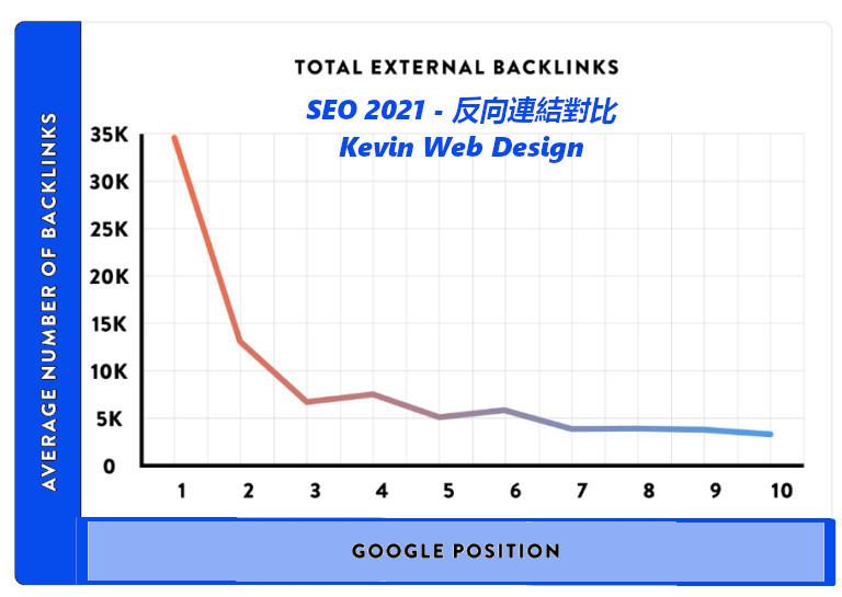 SEO分析-反向連結/backlinks要求