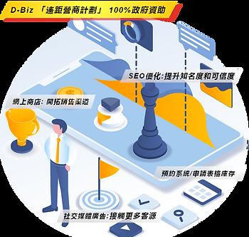 D-Biz 遙距營商計劃