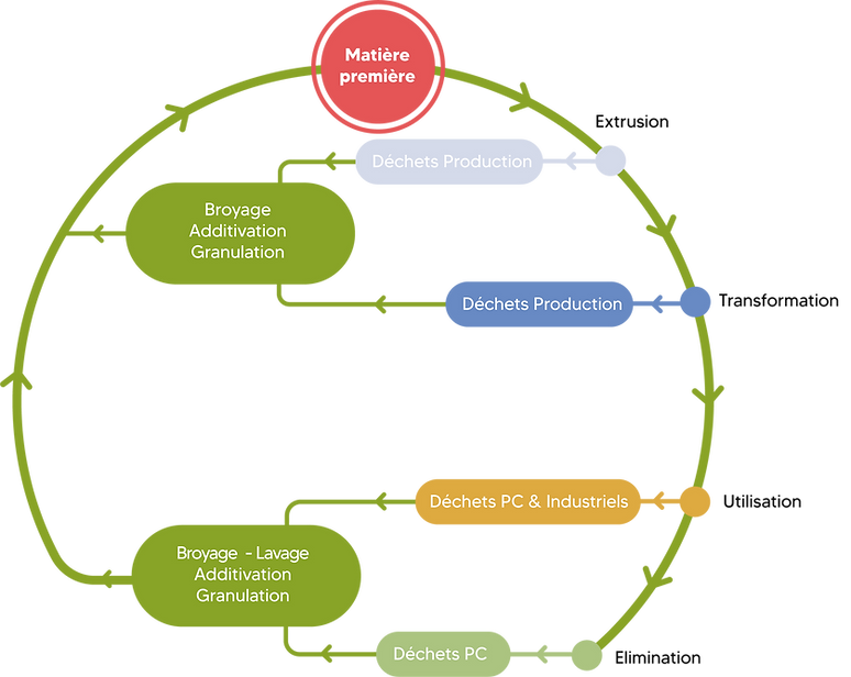 schema economie circulaire.png