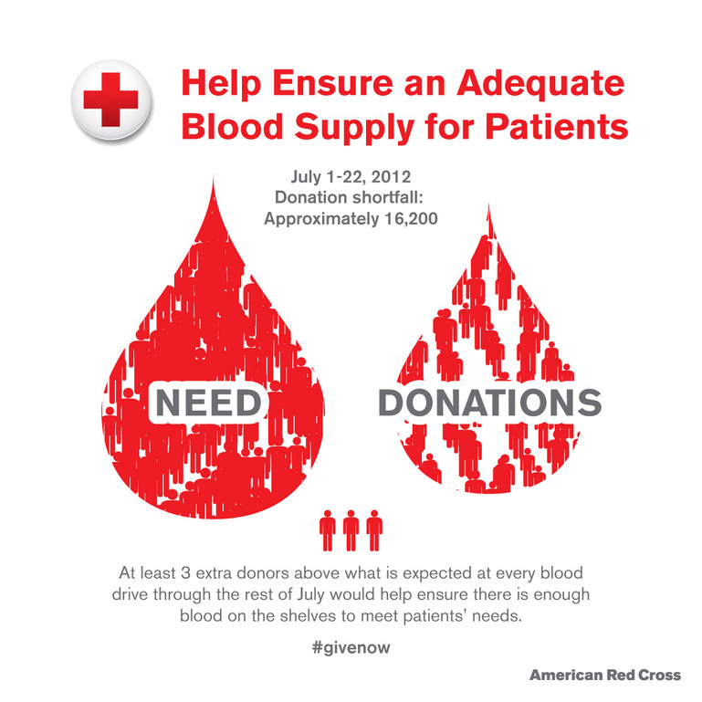 America Red Cross Infographic.jpg