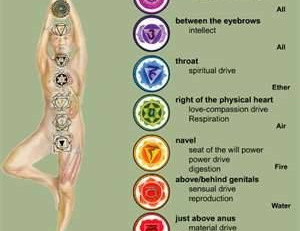 Mantras for the 7 Chakras