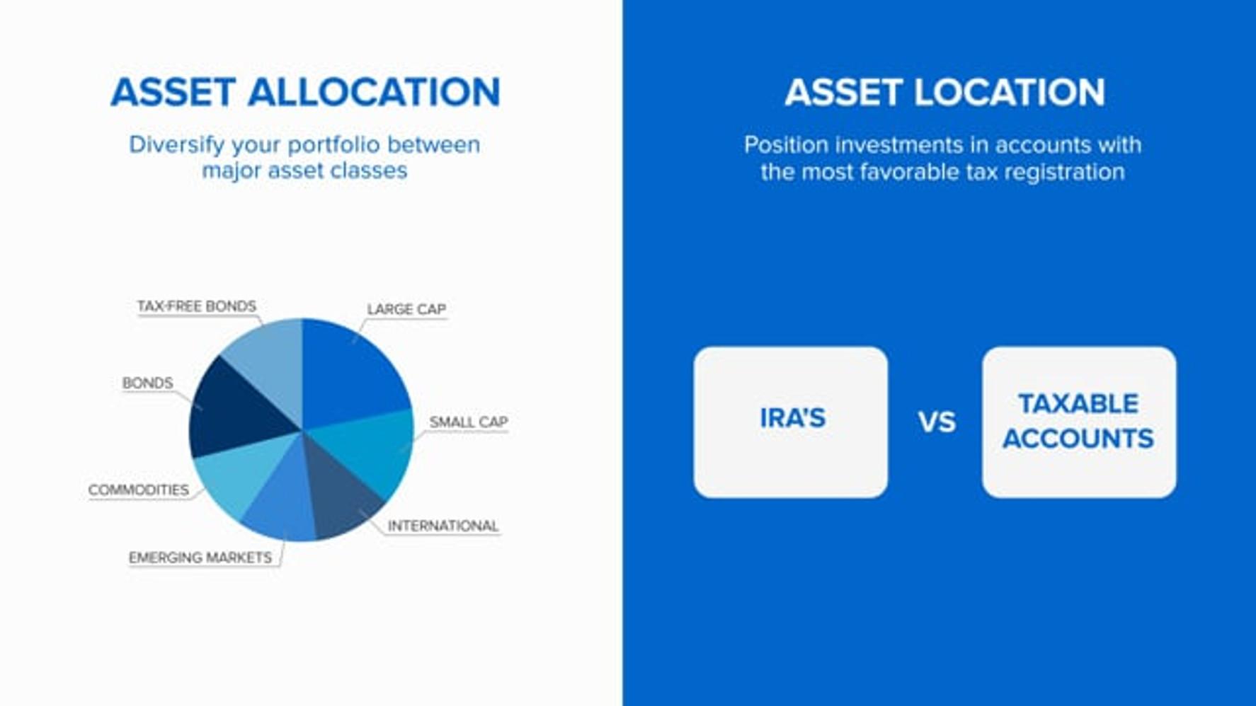 The Asset Allocation Vs. Asset Location