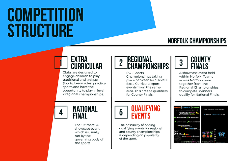 Norfolk Championships Structure.png