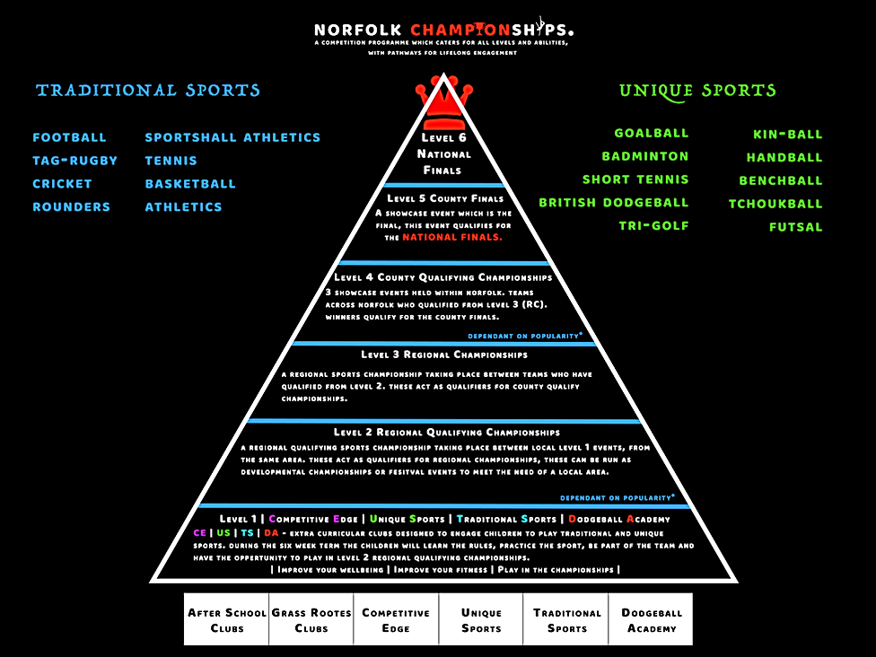 Norfolk School Competition Pyramid.png