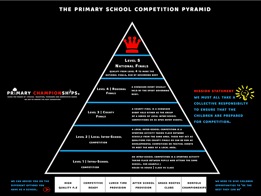 Primary School Competition Pyramid.png