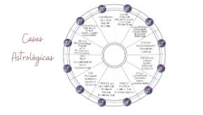 As 12 áreas da vida pela astrologia
