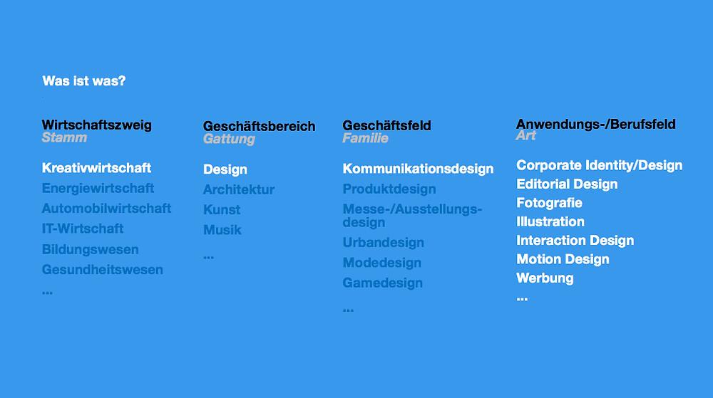 Kreativwirtschaft Design Kommunikationsdesign Corporate Identity Corporate Design Branding Illustration Motiondesign