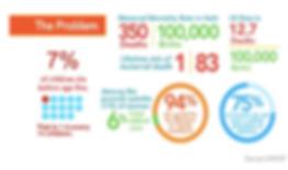 Unicef Infographic